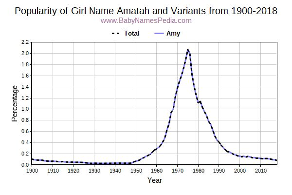 Variant Popularity Trend  for Amatah  from 1900 to 2017