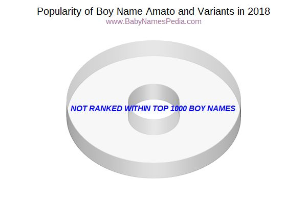 Variant Popularity Chart  for Amato  in 2018