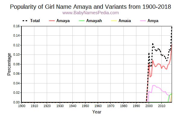 Variant Popularity Trend  for Amaya  from 1900 to 2016