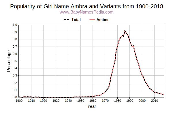 Variant Popularity Trend  for Ambra  from 1900 to 2016