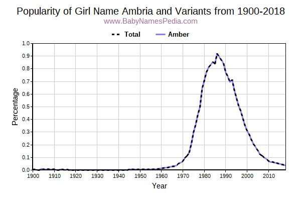Variant Popularity Trend  for Ambria  from 1900 to 2016