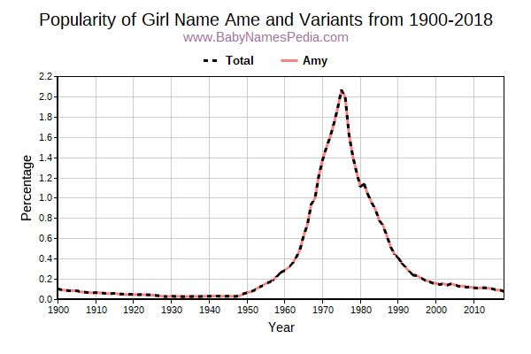 Variant Popularity Trend  for Ame  from 1900 to 2015