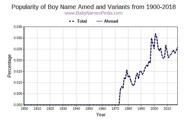 Variant Popularity Trend  for Amed  from 1900 to 2018