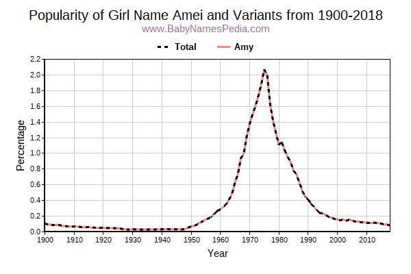 Variant Popularity Trend  for Amei  from 1900 to 2018