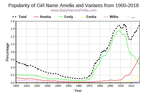 Variant Popularity Trend  for Amelia  from 1900 to 2017