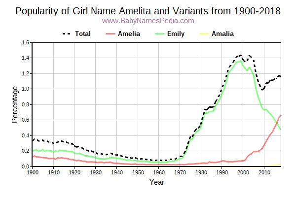 Variant Popularity Trend  for Amelita  from 1900 to 2016