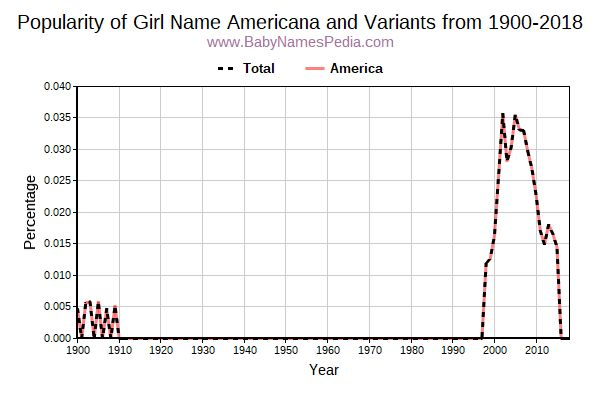Variant Popularity Trend  for Americana  from 1900 to 2018