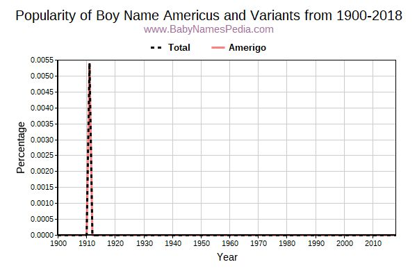 Variant Popularity Trend  for Americus  from 1900 to 2016