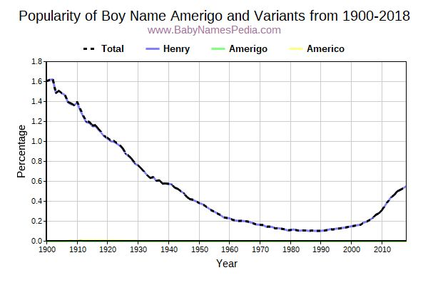 Variant Popularity Trend  for Amerigo  from 1900 to 2017