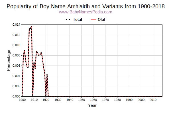 Variant Popularity Trend  for Amhlaidh  from 1900 to 2017