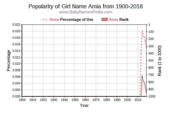 Popularity Trend  for Amia  from 1900 to 2018