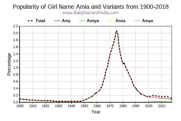 Variant Popularity Trend  for Amia  from 1900 to 2015