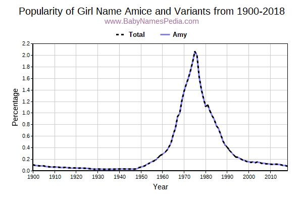 Variant Popularity Trend  for Amice  from 1900 to 2017