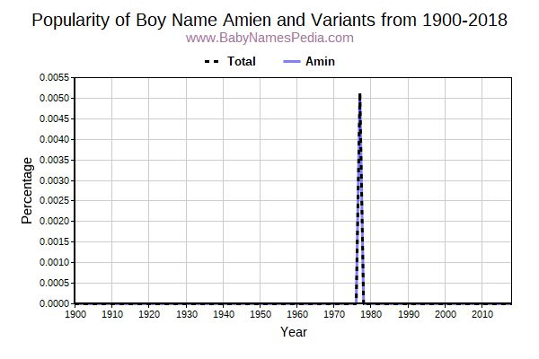 Variant Popularity Trend  for Amien  from 1900 to 2015