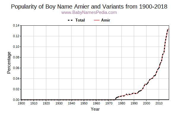 Variant Popularity Trend  for Amier  from 1900 to 2015