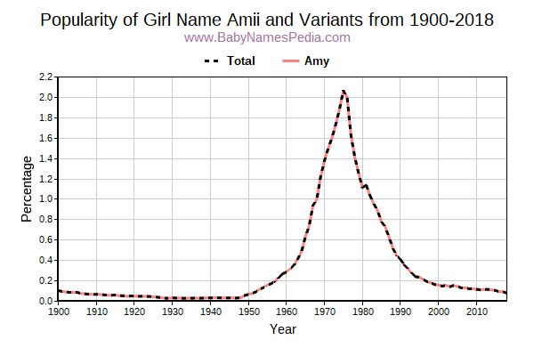 Variant Popularity Trend  for Amii  from 1900 to 2017