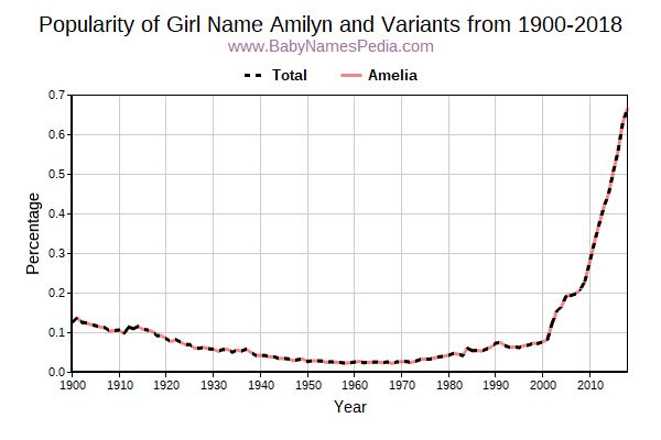 Variant Popularity Trend  for Amilyn  from 1900 to 2017