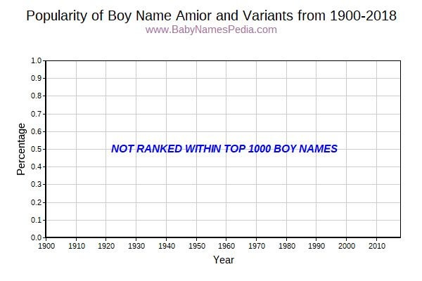 Variant Popularity Trend  for Amior  from 1900 to 2016