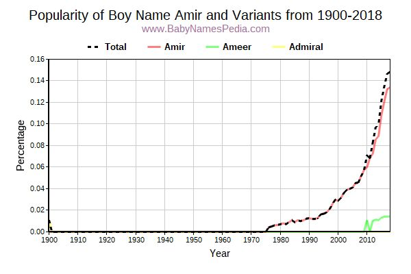 Variant Popularity Trend  for Amir  from 1900 to 2016