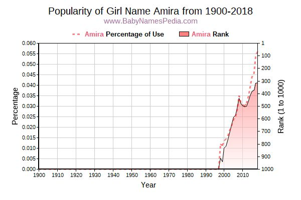 Popularity Trend  for Amira  from 1900 to 2018