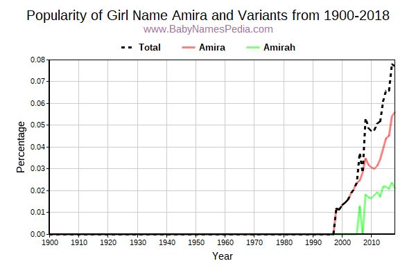 Variant Popularity Trend  for Amira  from 1900 to 2018