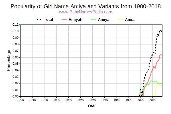 Amiya - Meaning of Amiya, What does Amiya mean?