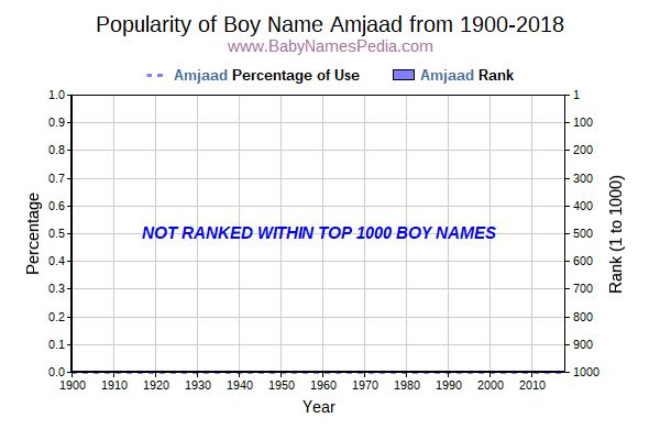 Popularity Trend  for Amjaad  from 1900 to 2018