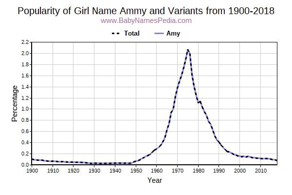 Variant Popularity Trend  for Ammy  from 1900 to 2018