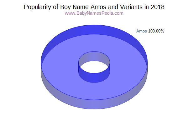 Variant Popularity Chart  for Amos  in 2018