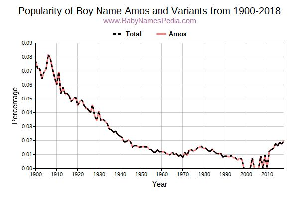 Variant Popularity Trend  for Amos  from 1900 to 2018