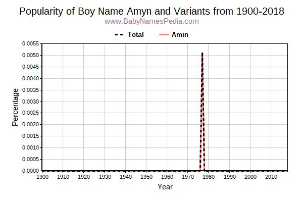 Variant Popularity Trend  for Amyn  from 1900 to 2015