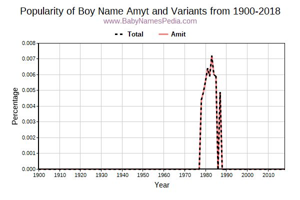 Variant Popularity Trend  for Amyt  from 1900 to 2018