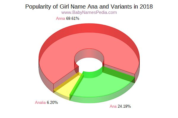Variant Popularity Chart  for Ana  in 2018