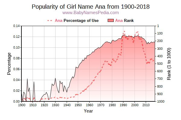 Popularity Trend  for Ana  from 1900 to 2018