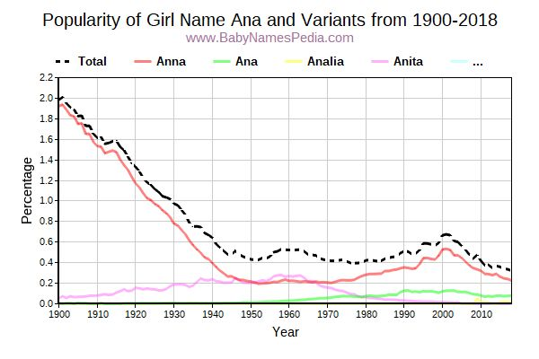 Variant Popularity Trend  for Ana  from 1900 to 2018