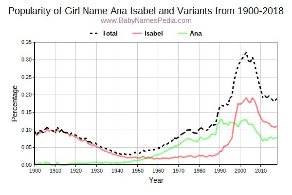 Variant Popularity Trend  for Ana Isabel  from 1900 to 2017