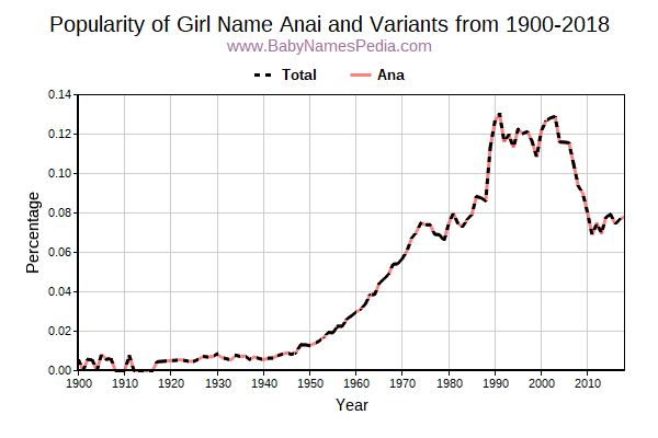 Variant Popularity Trend  for Anai  from 1900 to 2016