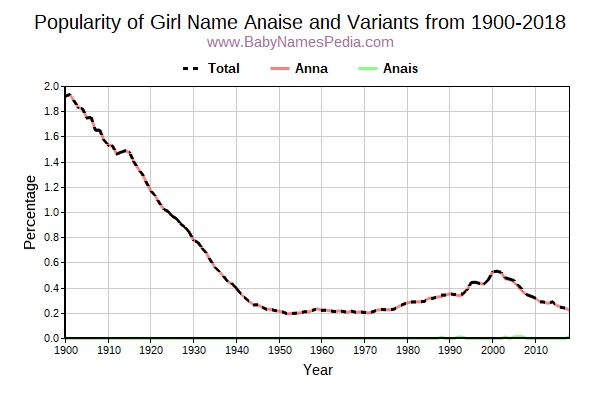 Variant Popularity Trend  for Anaise  from 1900 to 2017