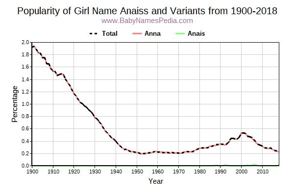 Variant Popularity Trend  for Anaiss  from 1900 to 2018