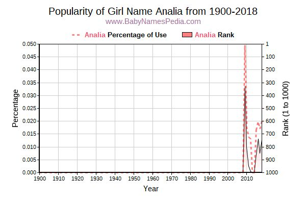 Popularity Trend  for Analia  from 1900 to 2015