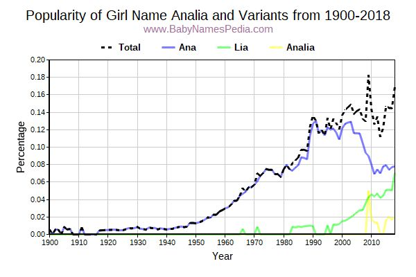 Variant Popularity Trend  for Analia  from 1900 to 2015