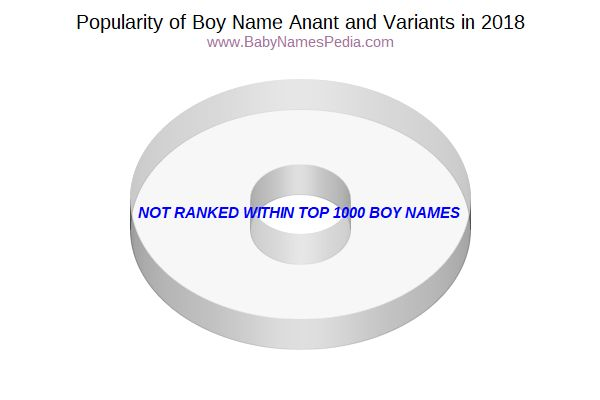 Variant Popularity Chart  for Anant  in 2015