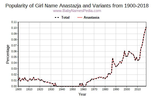 Variant Popularity Trend  for Anastazja  from 1900 to 2016