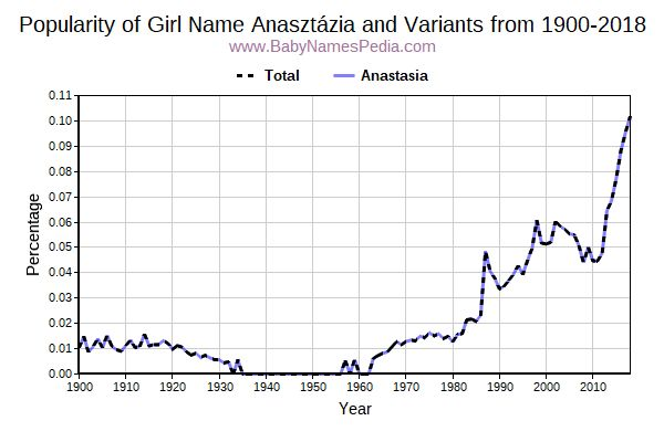 Variant Popularity Trend  for Anasztázia  from 1900 to 2016