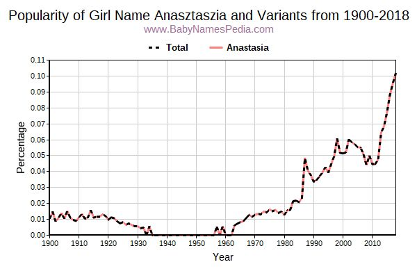 Variant Popularity Trend  for Anasztaszia  from 1900 to 2016