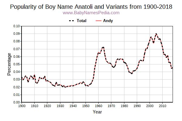 Variant Popularity Trend  for Anatoli  from 1900 to 2017