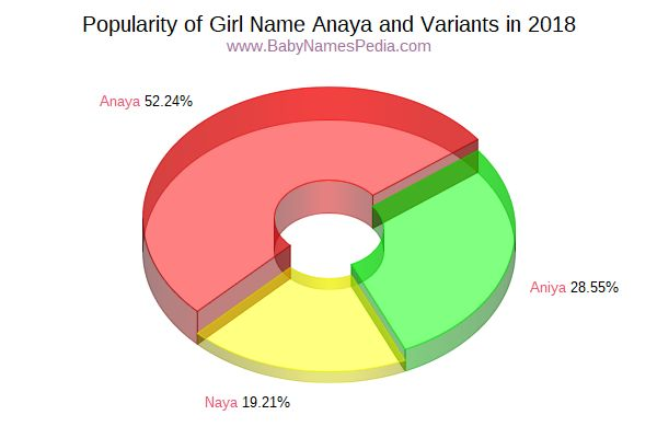 Variant Popularity Chart  for Anaya  in 2016