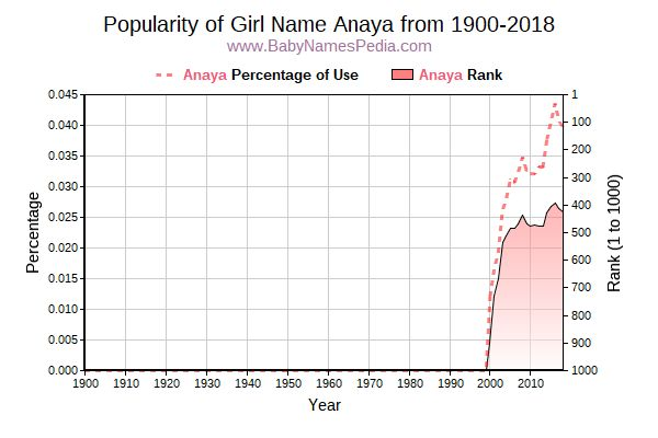 Popularity Trend  for Anaya  from 1900 to 2016
