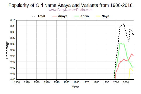 Variant Popularity Trend  for Anaya  from 1900 to 2015