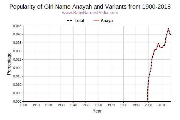 Variant Popularity Trend  for Anayah  from 1900 to 2016